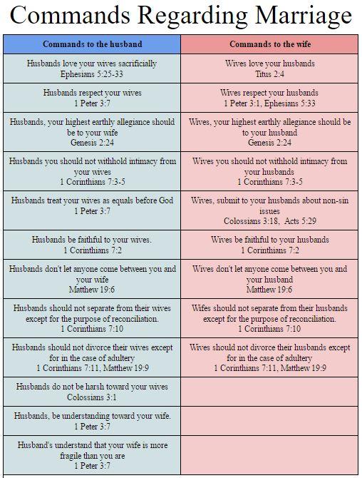 commands-regarding-marriage