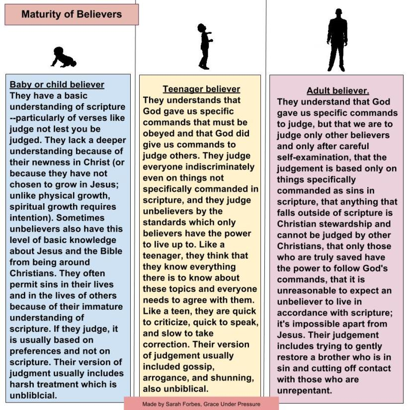 levels of beleivers  (3).jpg