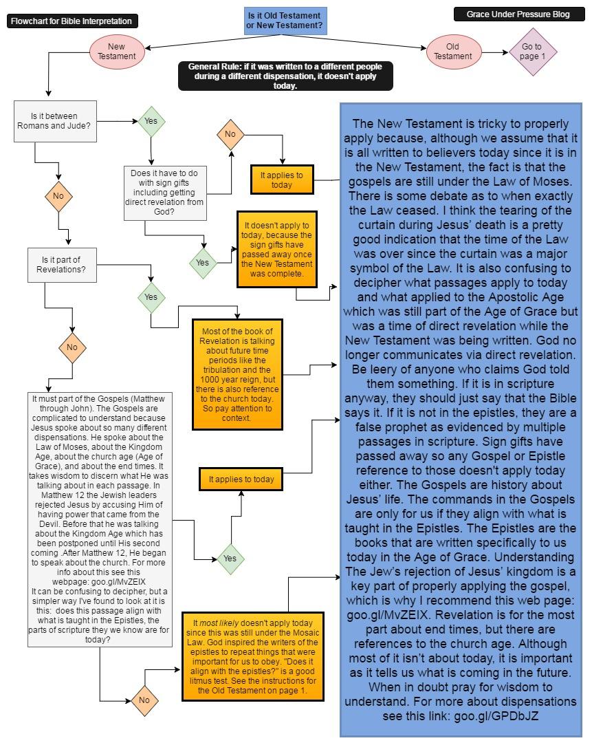 bible interpretation page 2