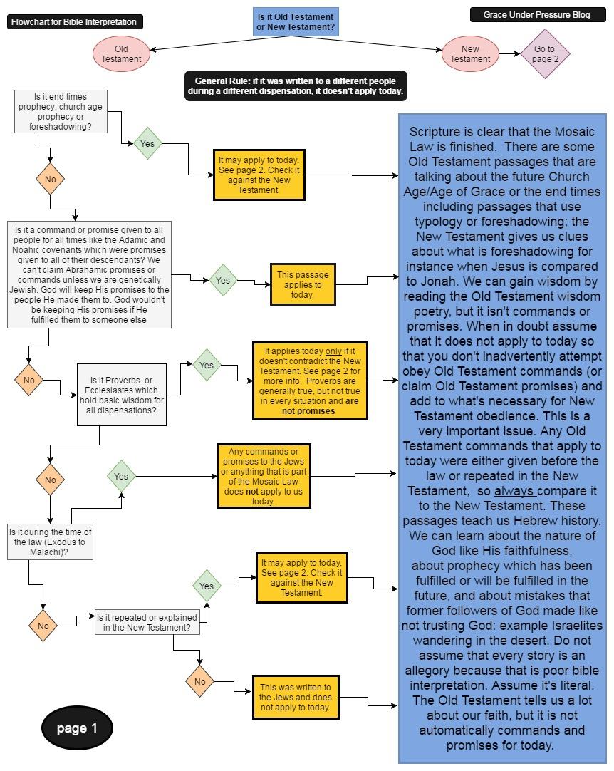 Old Testement Bible Interpetation Flowchart