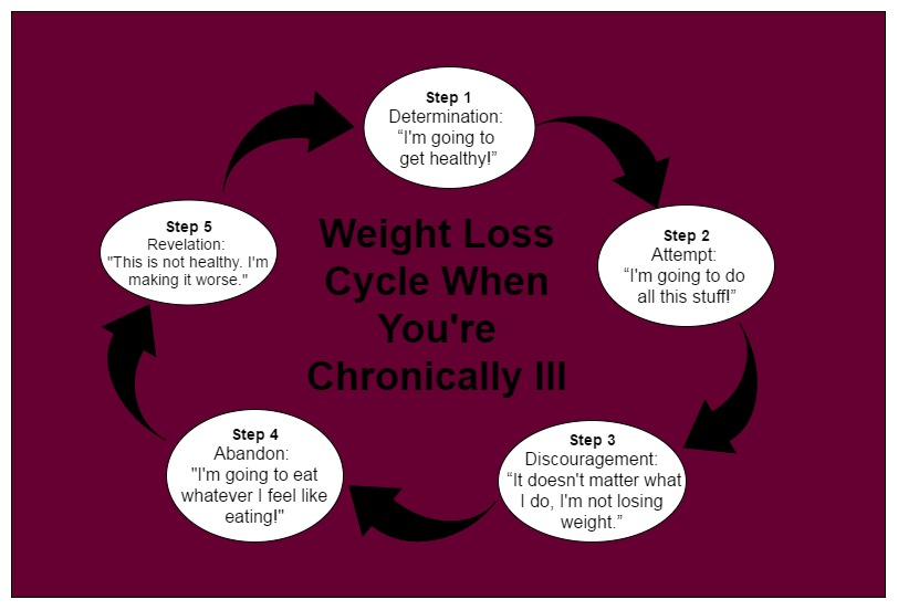 Weight Loss Cycle